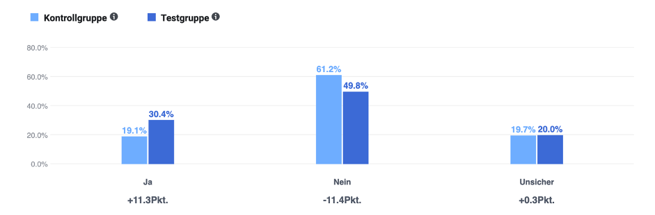 Ergebnisse der Brand Lift Study auf Facebook