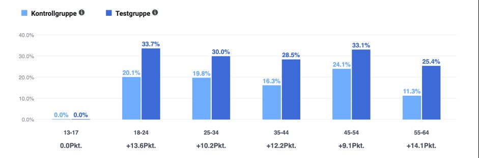 Ergebnisse der Facebook Brand Lift Studie nach Alter